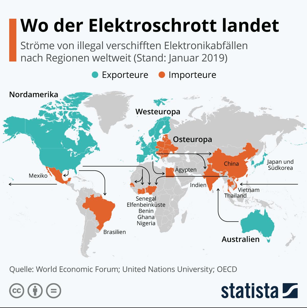Ströme von illegale Vershifften Elektronikabfällen nach Regionen weltweit (Stand: Januar 2019)